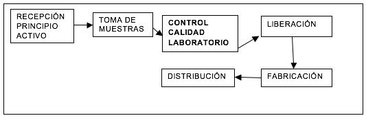 esquema_control_calidad